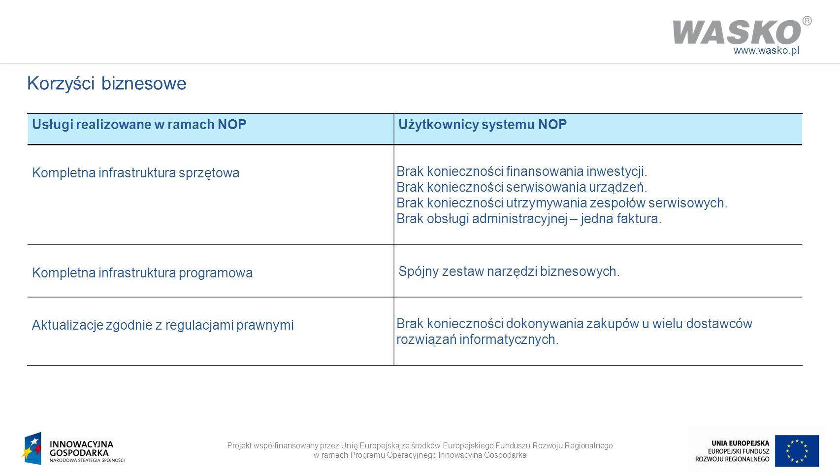 Korzyści biznesowe Usługi realizowane w ramach NOP
