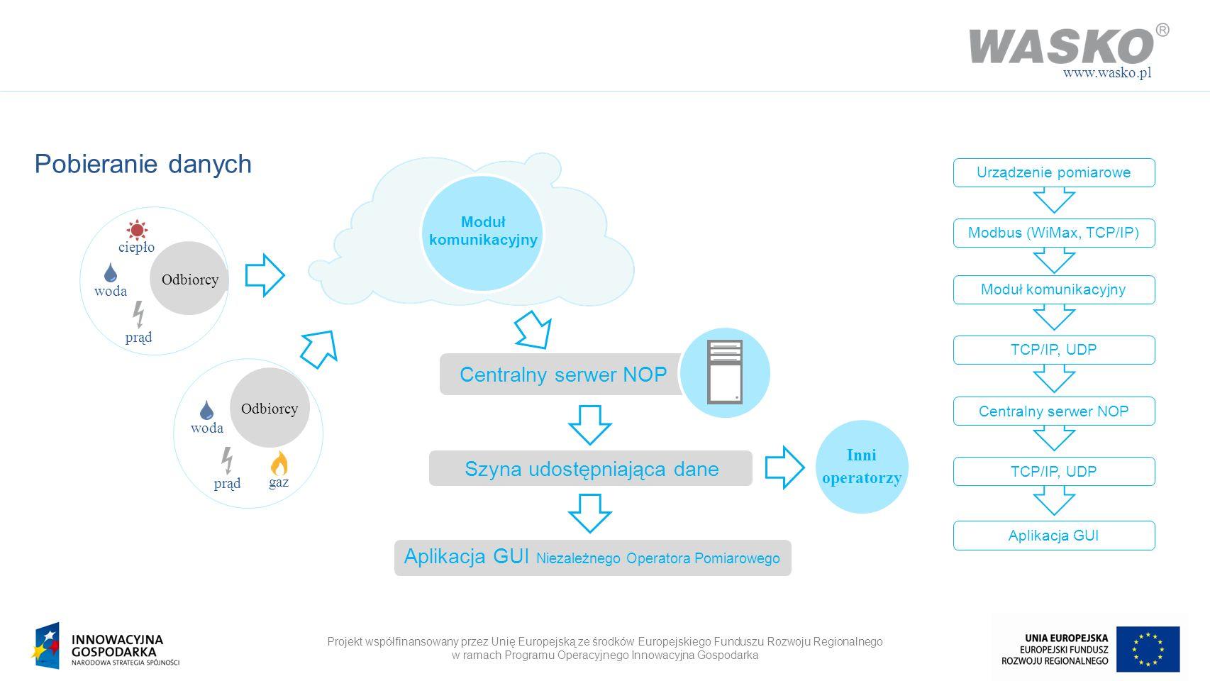 Pobieranie danych Centralny serwer NOP Szyna udostępniająca dane