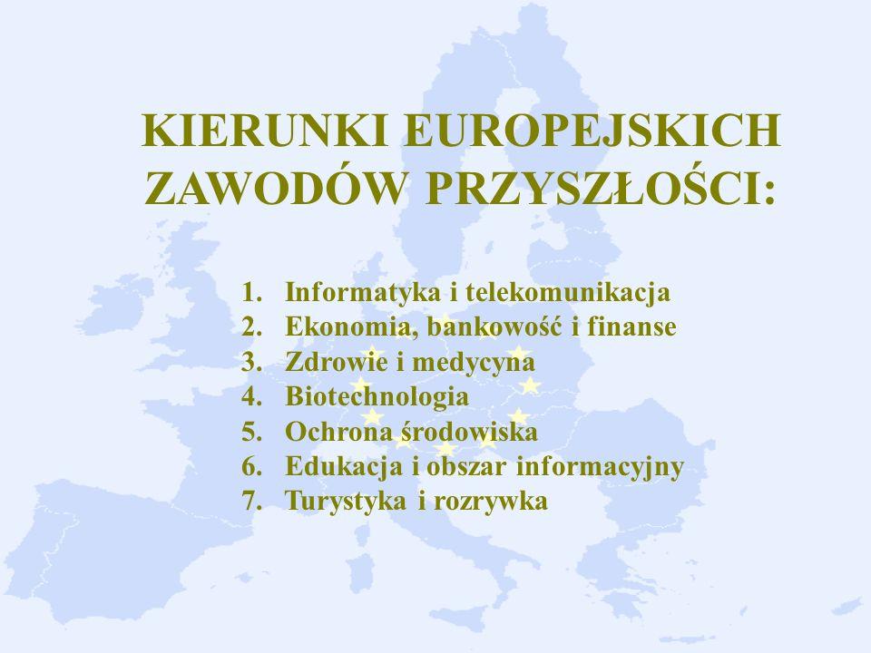 KIERUNKI EUROPEJSKICH ZAWODÓW PRZYSZŁOŚCI: