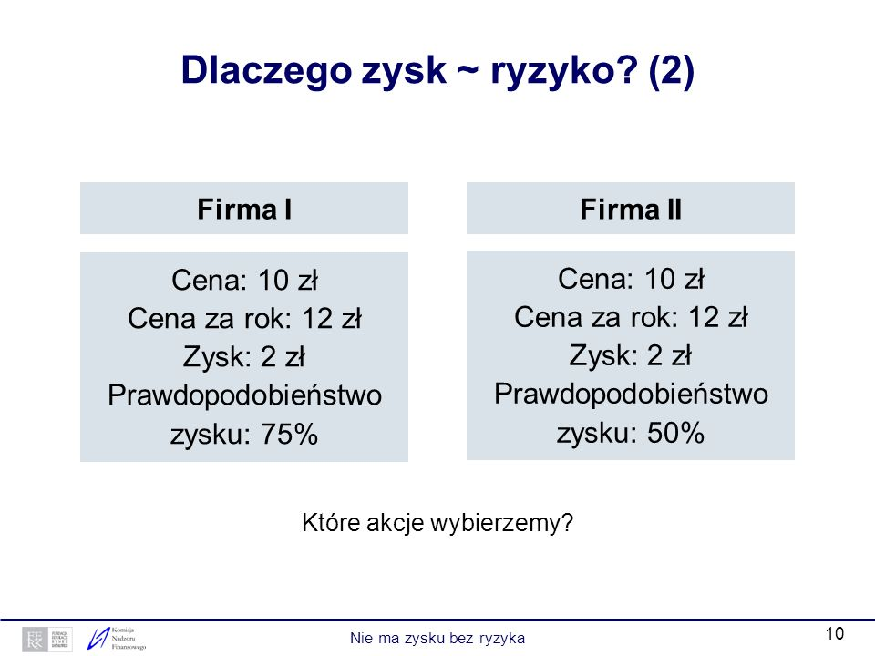 Dlaczego zysk ~ ryzyko (2)