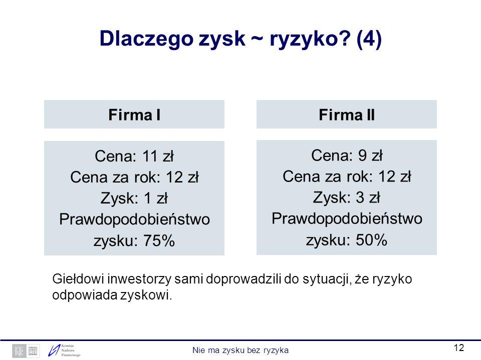 Dlaczego zysk ~ ryzyko (4)