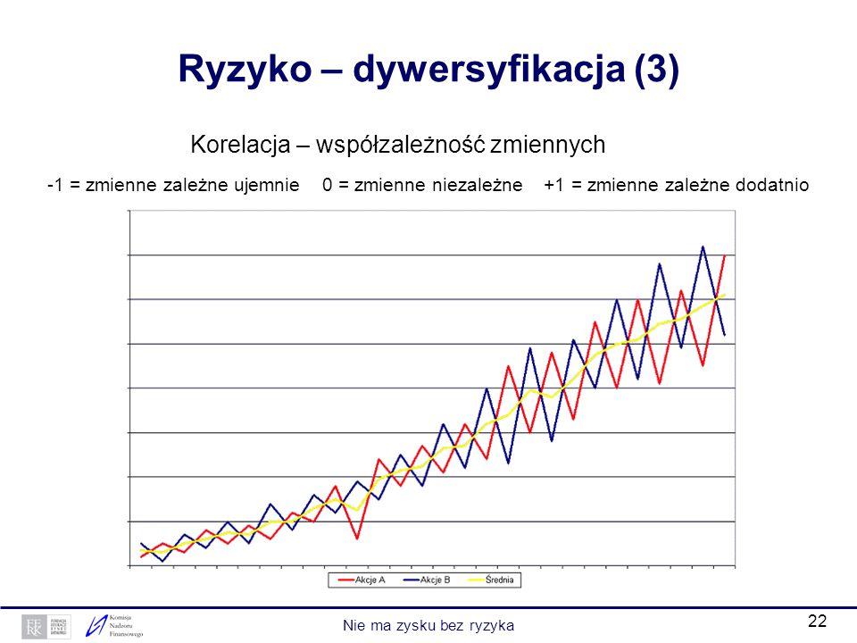 Ryzyko – dywersyfikacja (3)