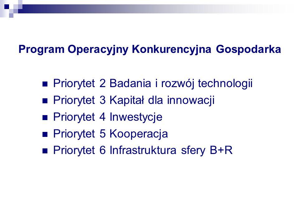 Program Operacyjny Konkurencyjna Gospodarka