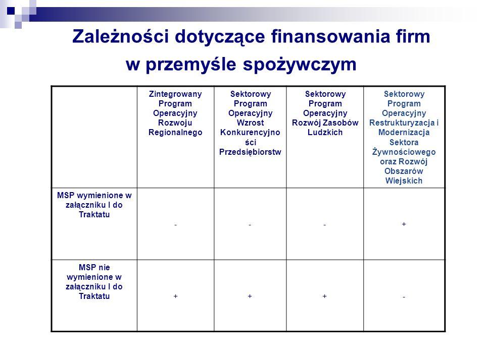 Zależności dotyczące finansowania firm w przemyśle spożywczym