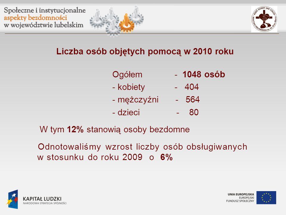 Liczba osób objętych pomocą w 2010 roku