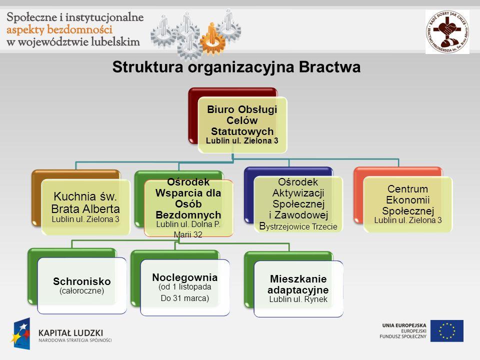Struktura organizacyjna Bractwa