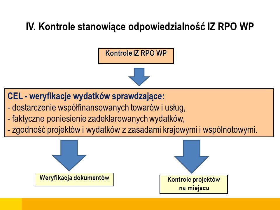 IV. Kontrole stanowiące odpowiedzialność IZ RPO WP