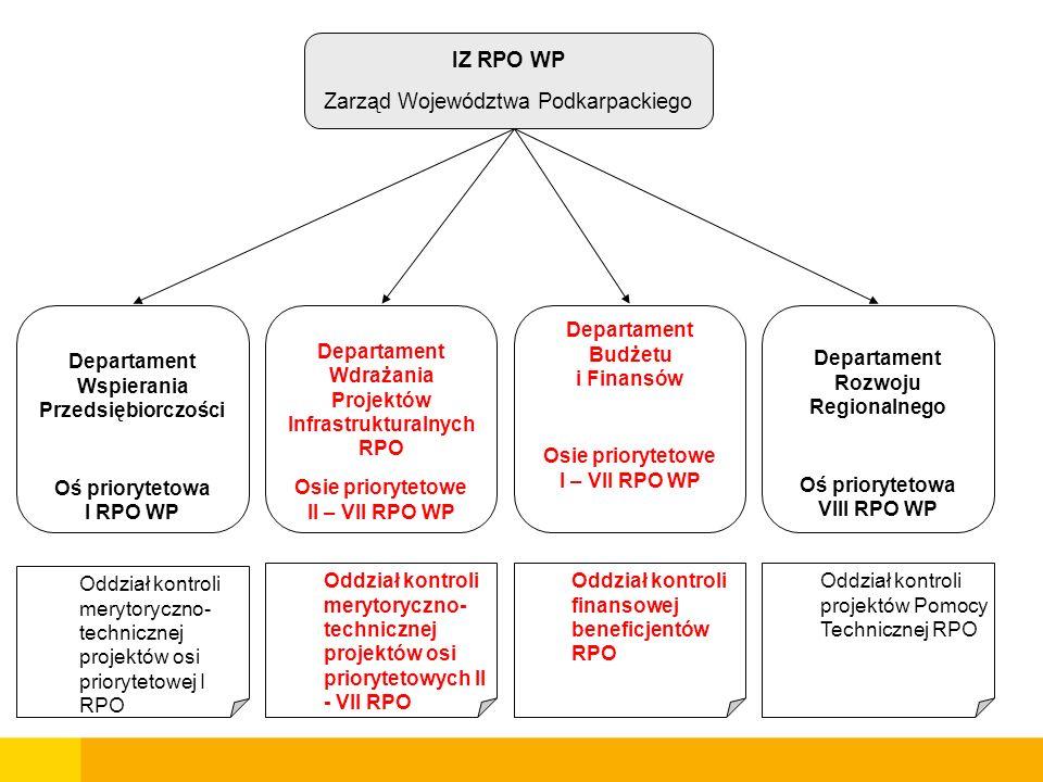 Zarząd Województwa Podkarpackiego