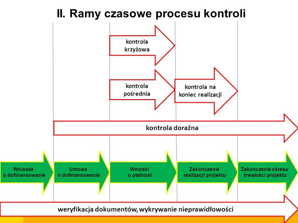 II. Ramy czasowe procesu kontroli