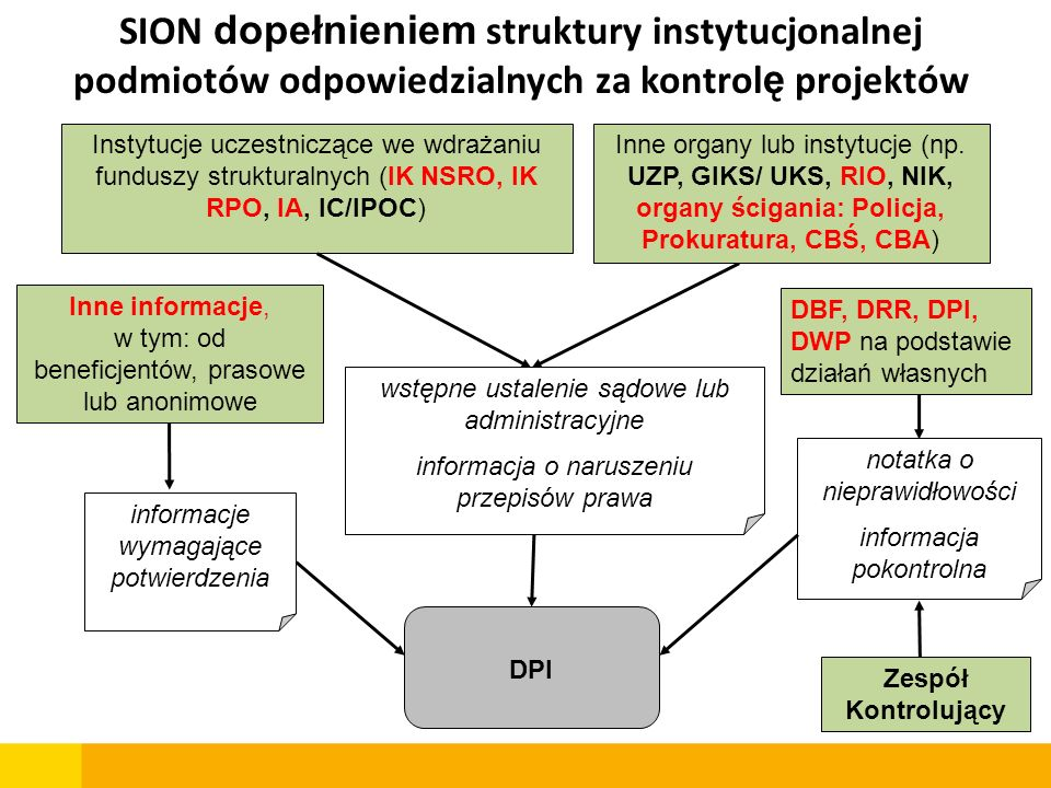 SION dopełnieniem struktury instytucjonalnej podmiotów odpowiedzialnych za kontrolę projektów