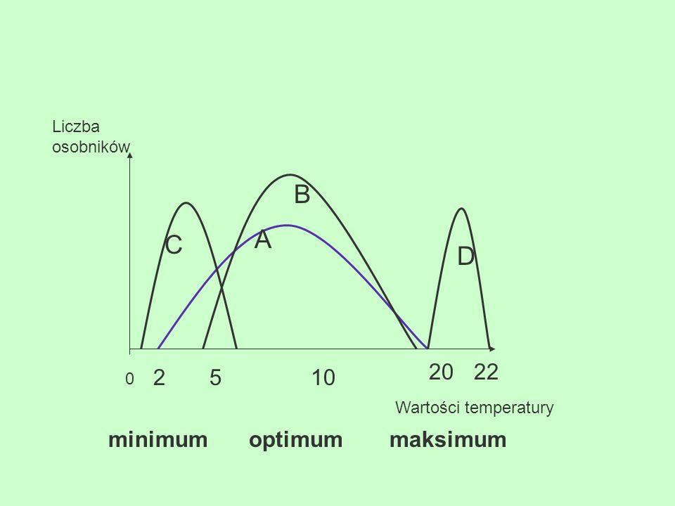 B A C D 20 22 2 5 10 minimum optimum maksimum Liczba osobników
