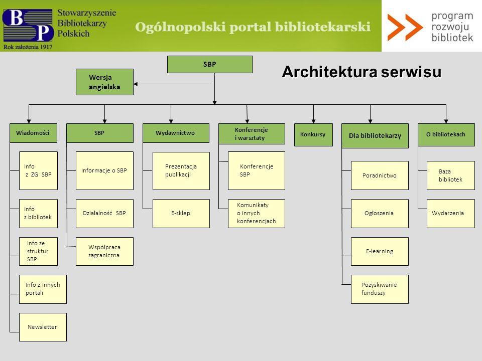 Architektura serwisu SBP Wersja angielska Konferencje Konferencje