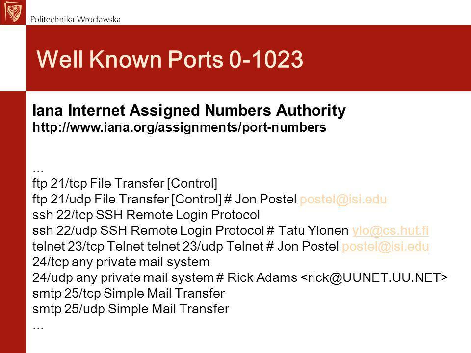 Well Known Ports 0-1023 Iana Internet Assigned Numbers Authority