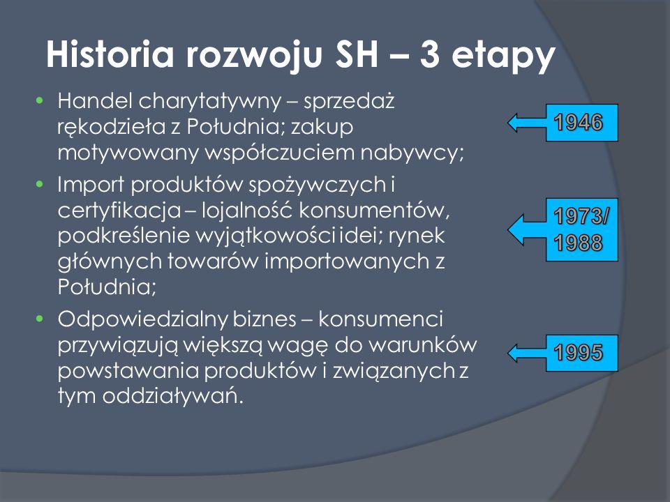 Historia rozwoju SH – 3 etapy