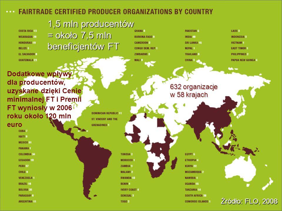 1,5 mln producentów = około 7,5 mln beneficjentów FT