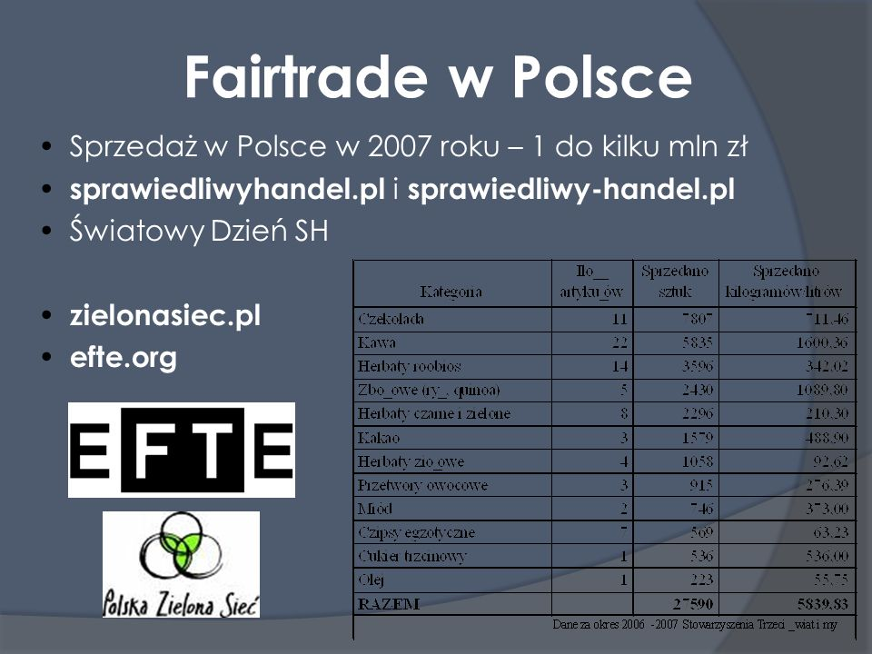 Fairtrade w Polsce Sprzedaż w Polsce w 2007 roku – 1 do kilku mln zł