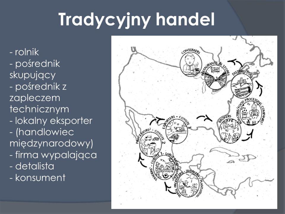 Tradycyjny handel - rolnik - pośrednik skupujący