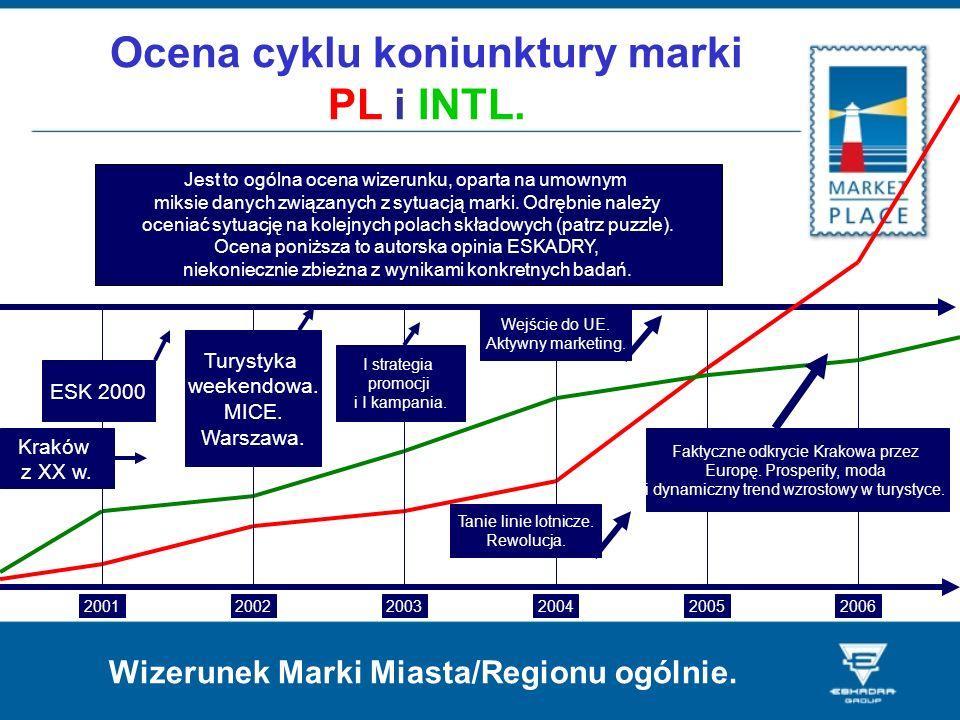Ocena cyklu koniunktury marki PL i INTL.