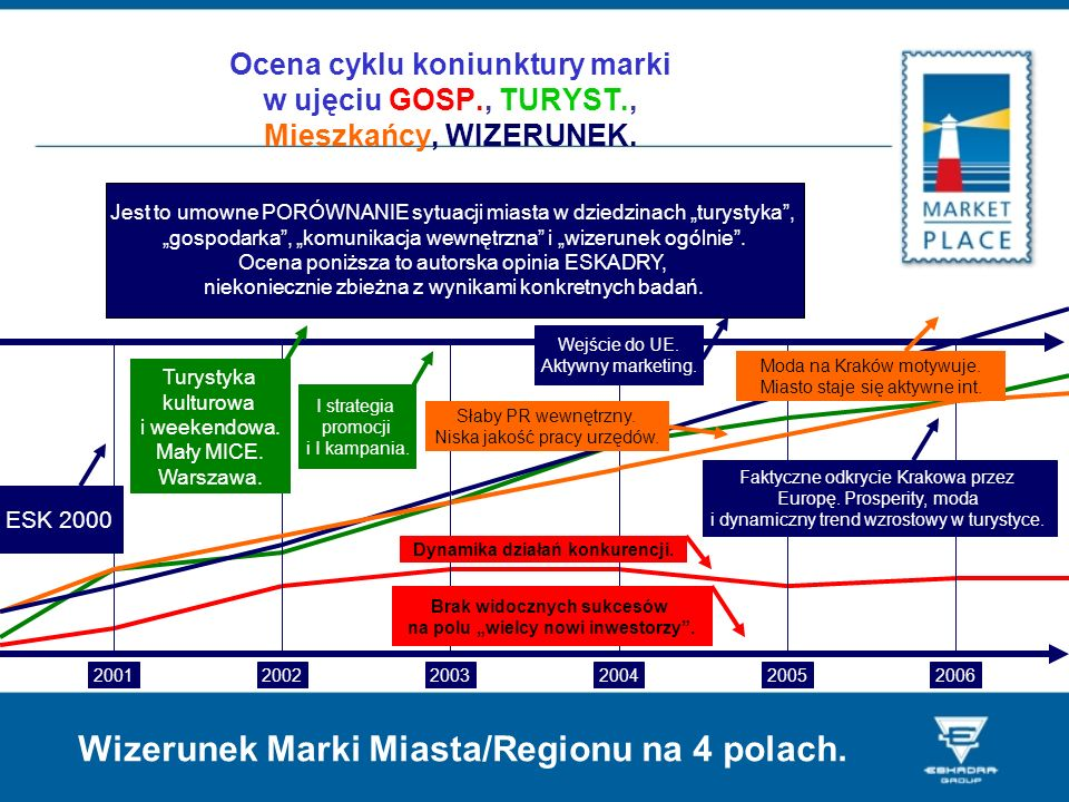 Wizerunek Marki Miasta/Regionu na 4 polach.