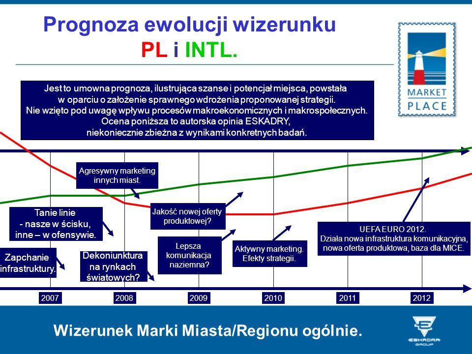 Prognoza ewolucji wizerunku PL i INTL.