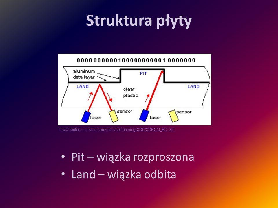 Struktura płyty Pit – wiązka rozproszona Land – wiązka odbita