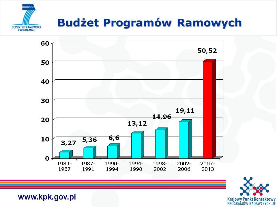 Budżet Programów Ramowych