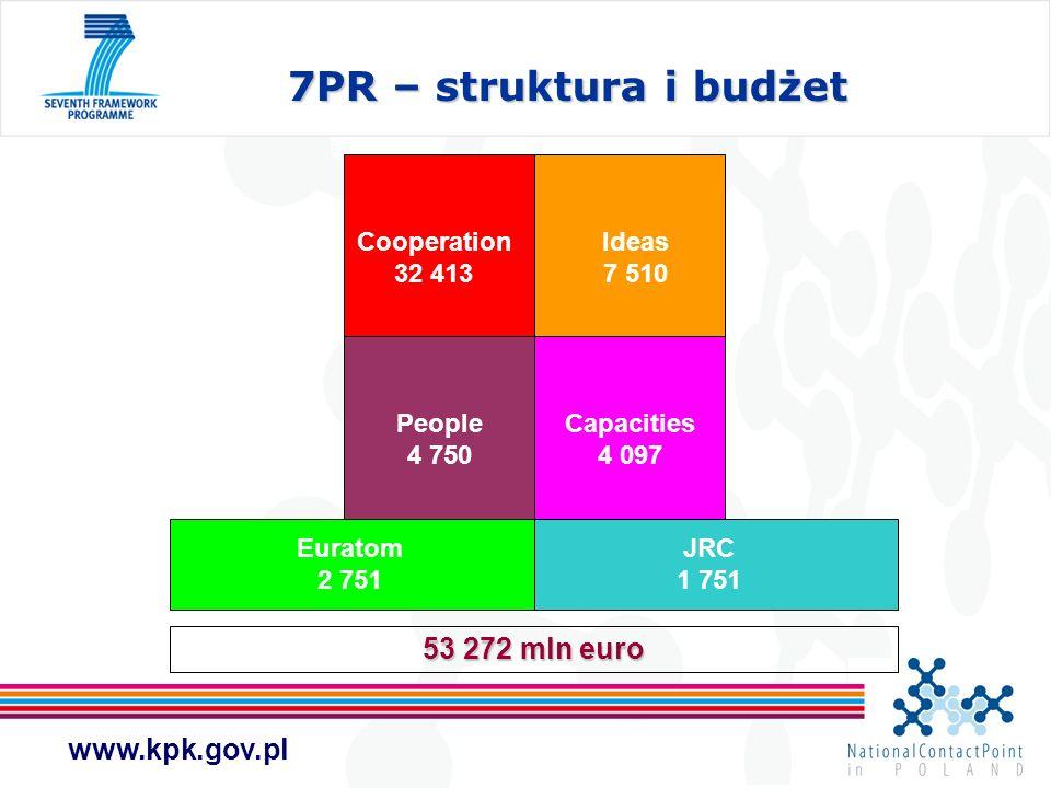 7PR – struktura i budżet 53 272 mln euro Cooperation 32 413 Ideas