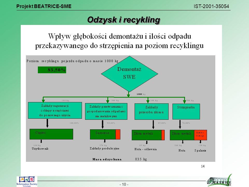 Projekt BEATRICE-SME IST-2001-35054
