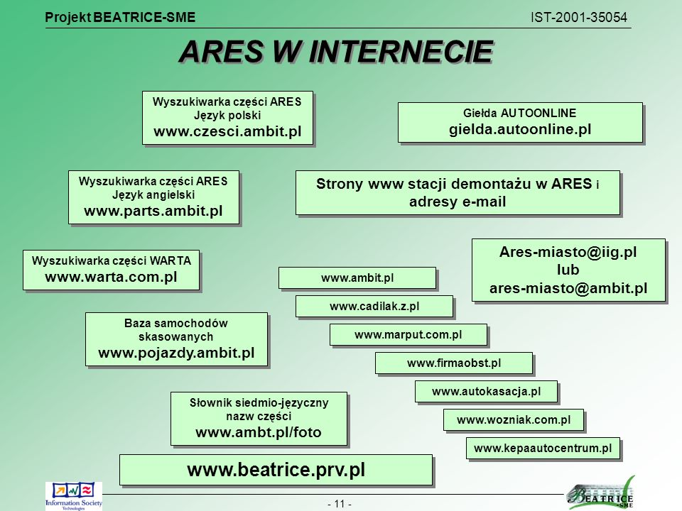 ARES W INTERNECIE www.beatrice.prv.pl www.czesci.ambit.pl