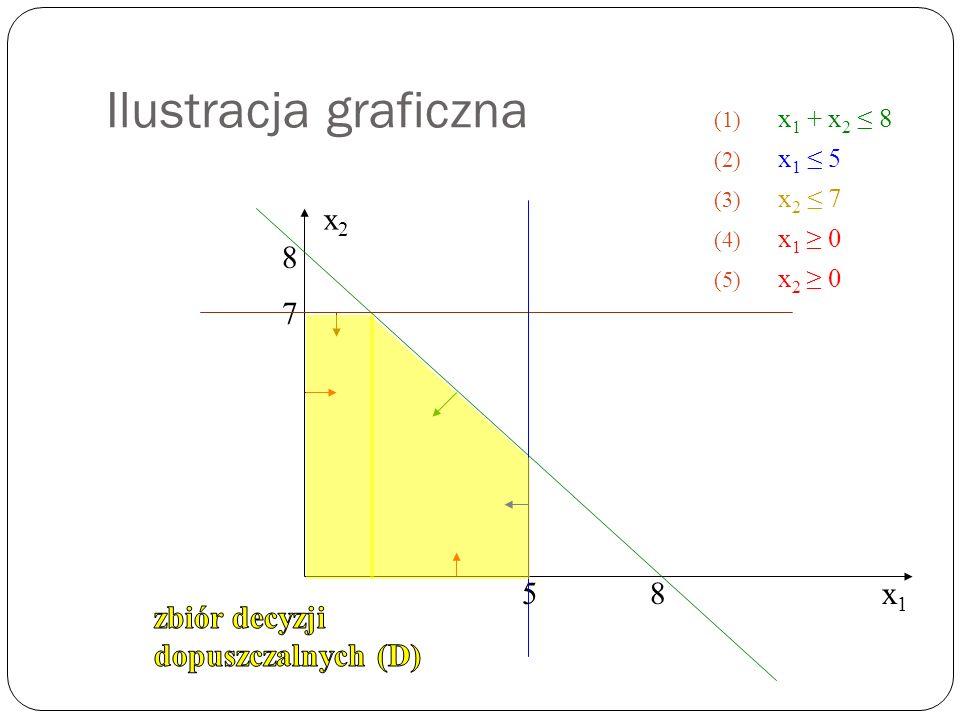 Ilustracja graficzna x1 x2 8 7 5 8 zbiór decyzji dopuszczalnych (D)