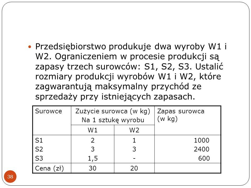 Przedsiębiorstwo produkuje dwa wyroby W1 i W2