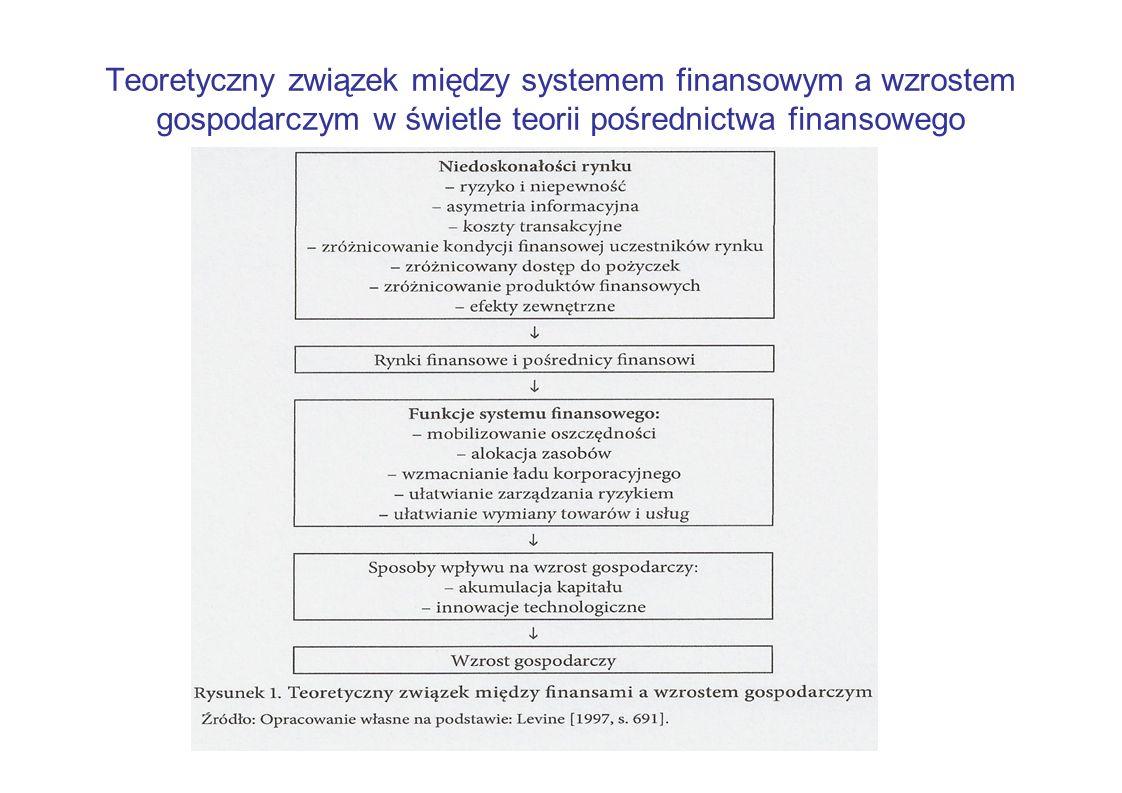 Teoretyczny związek między systemem finansowym a wzrostem gospodarczym w świetle teorii pośrednictwa finansowego