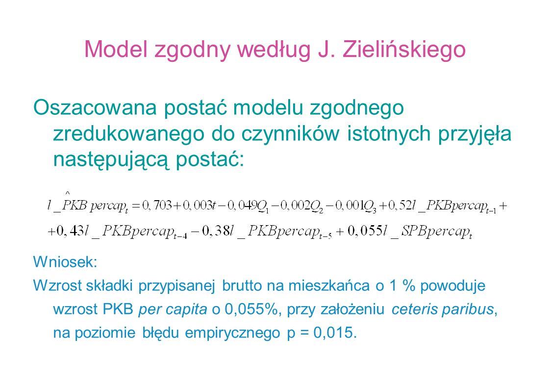 Model zgodny według J. Zielińskiego
