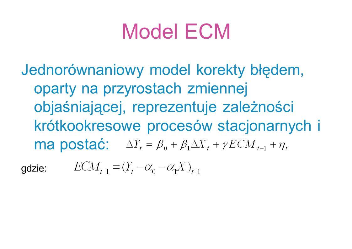 Model ECM
