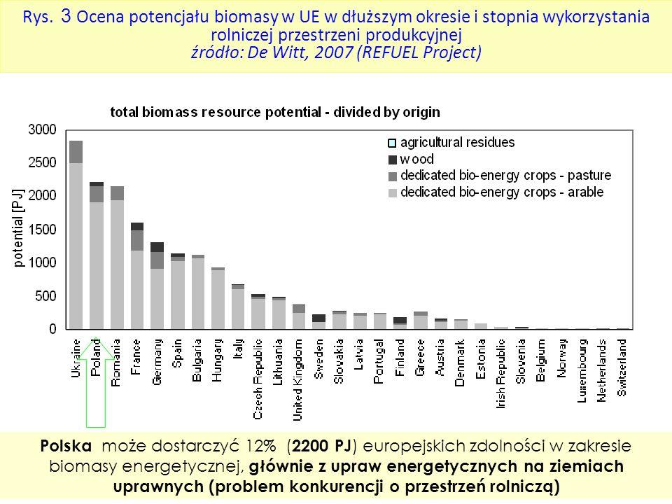 Rys. 3 Ocena potencjału biomasy w UE w dłuższym okresie i stopnia wykorzystania rolniczej przestrzeni produkcyjnej źródło: De Witt, 2007 (REFUEL Project)