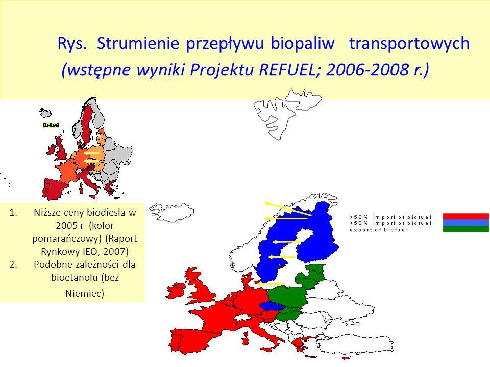 Podobne zależności dla bioetanolu (bez Niemiec)