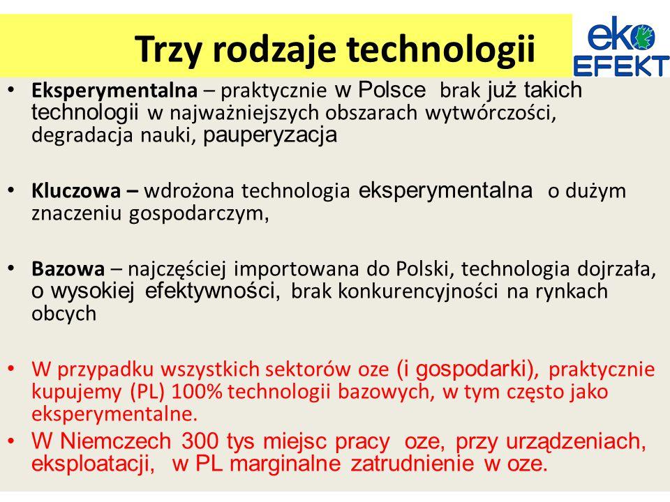 Trzy rodzaje technologii