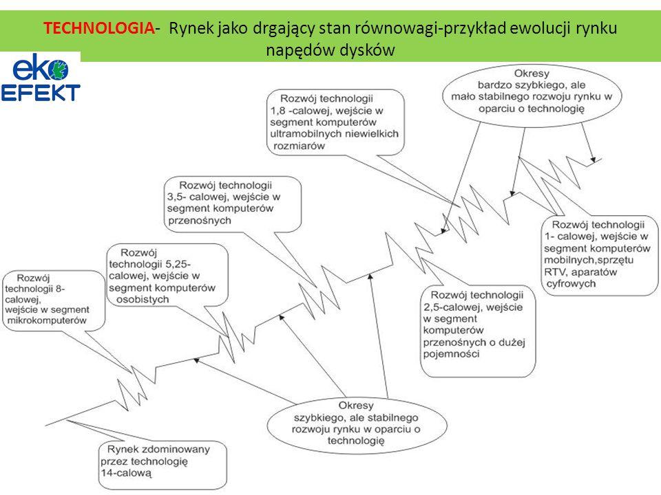 TECHNOLOGIA- Rynek jako drgający stan równowagi-przykład ewolucji rynku napędów dysków