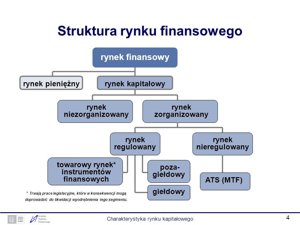 Struktura rynku finansowego