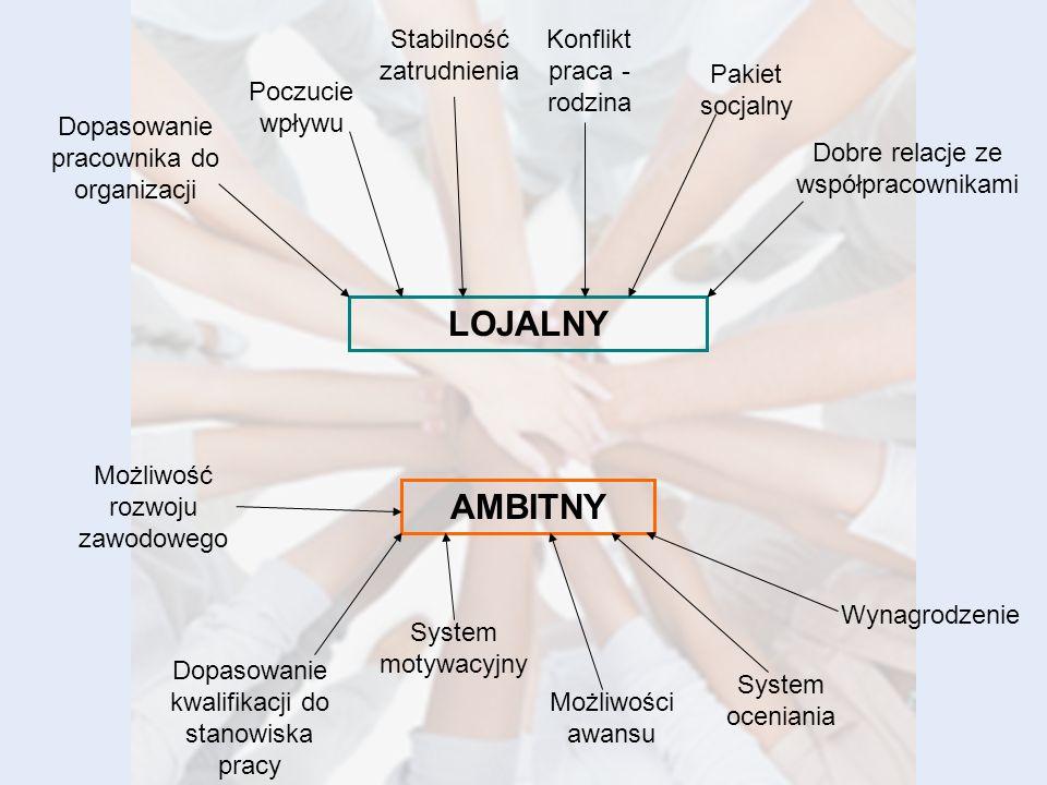 LOJALNY AMBITNY Stabilność zatrudnienia Konflikt praca - rodzina