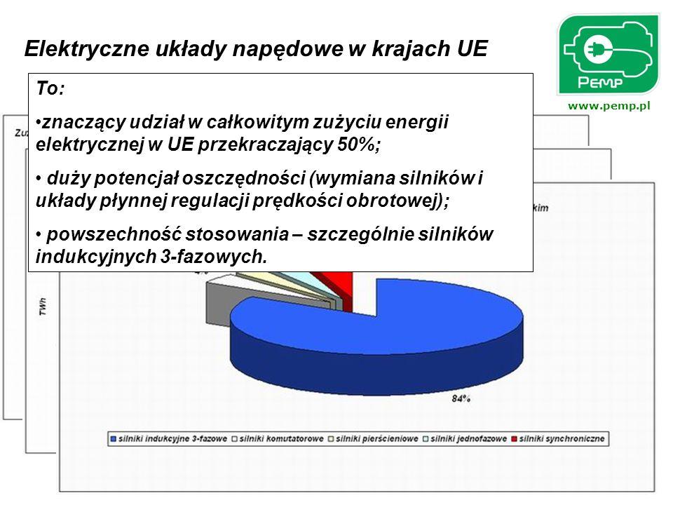 Elektryczne układy napędowe w krajach UE