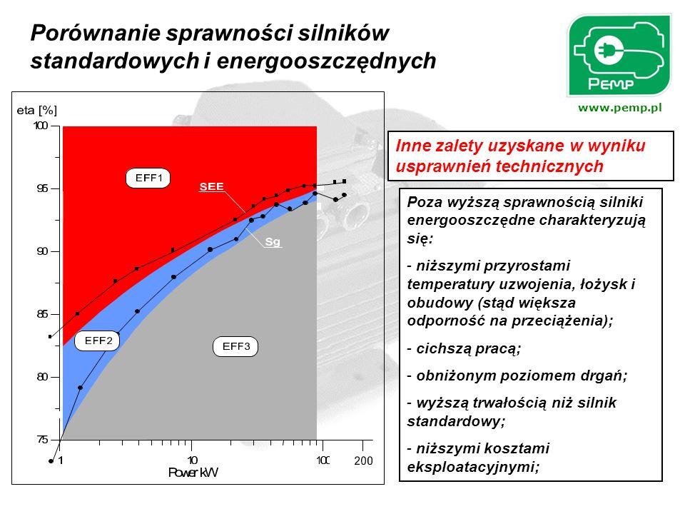 Porównanie sprawności silników standardowych i energooszczędnych