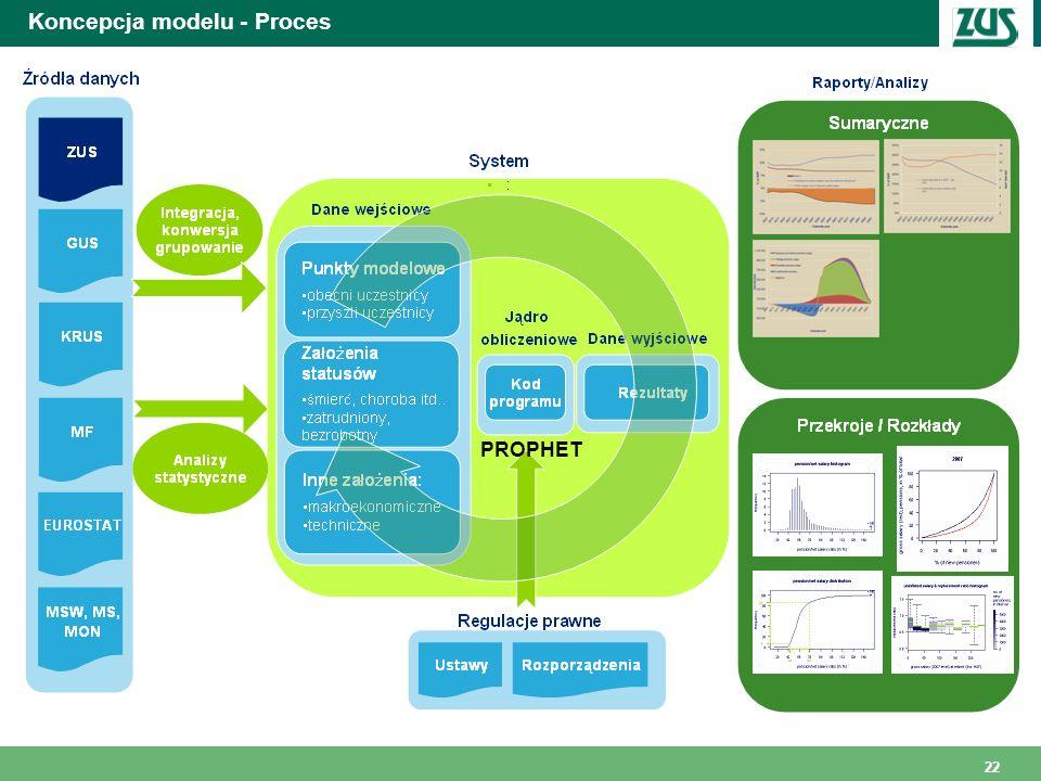 Koncepcja modelu - Proces