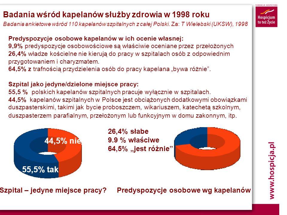 Badania wśród kapelanów służby zdrowia w 1998 roku