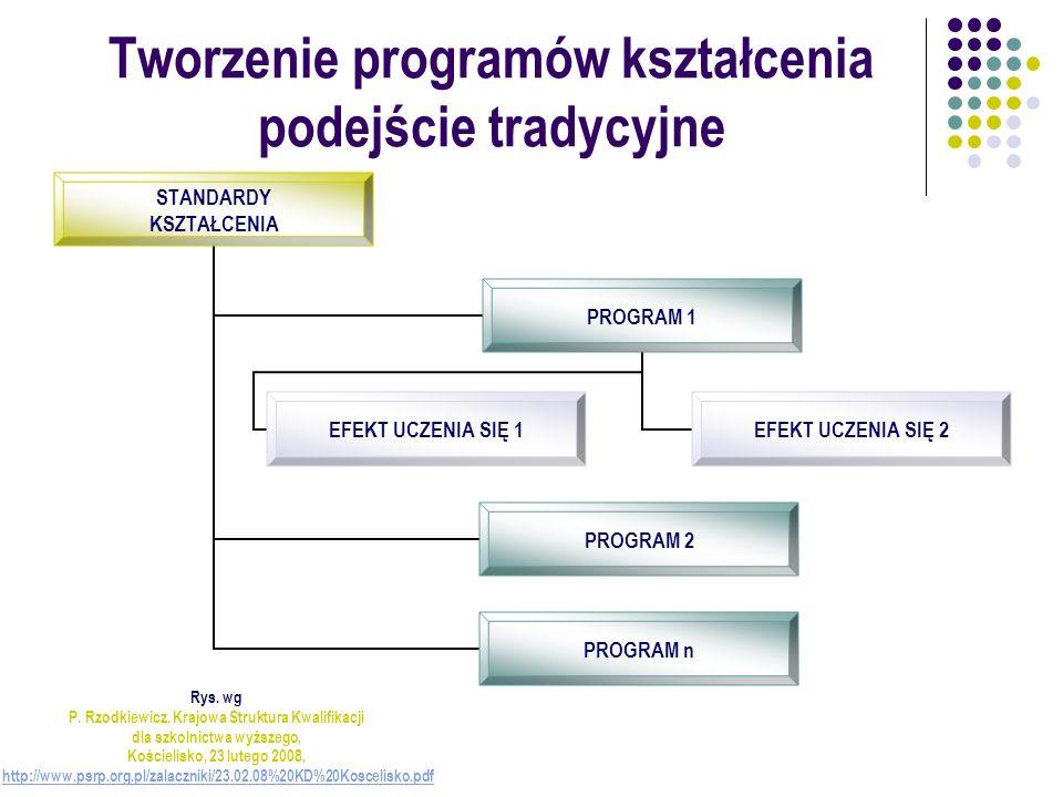 Tworzenie programów kształcenia podejście tradycyjne