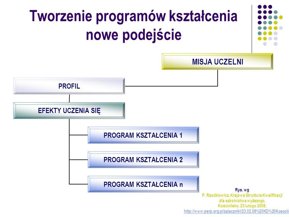 Tworzenie programów kształcenia nowe podejście