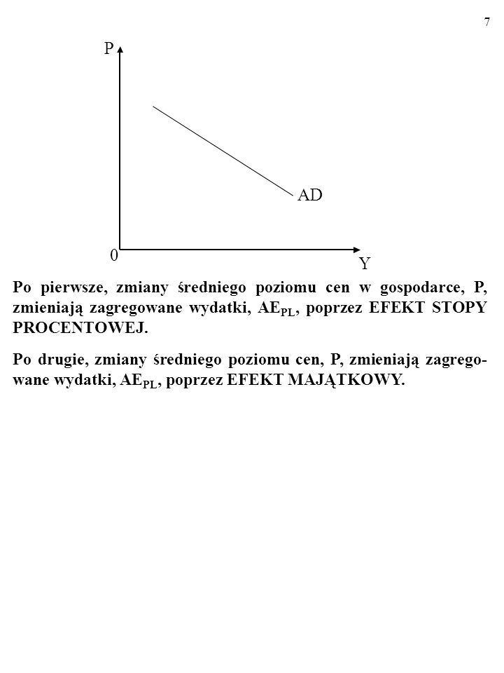 AD Y. P. Po pierwsze, zmiany średniego poziomu cen w gospodarce, P, zmieniają zagregowane wydatki, AEPL, poprzez EFEKT STOPY PROCENTOWEJ.