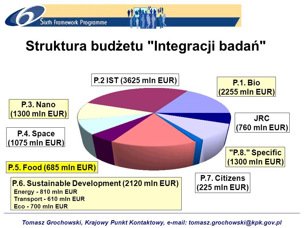 Struktura budżetu Integracji badań