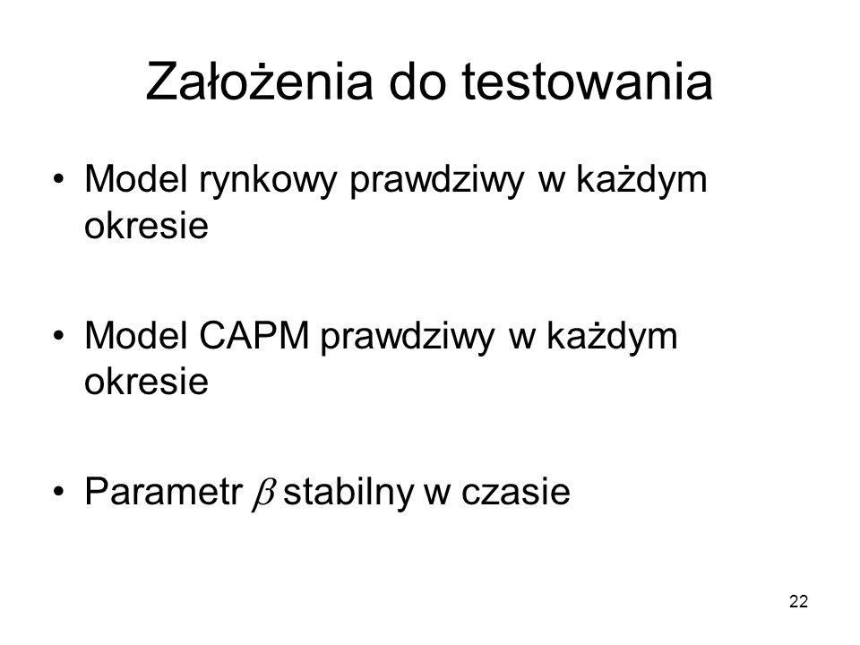 Założenia do testowania