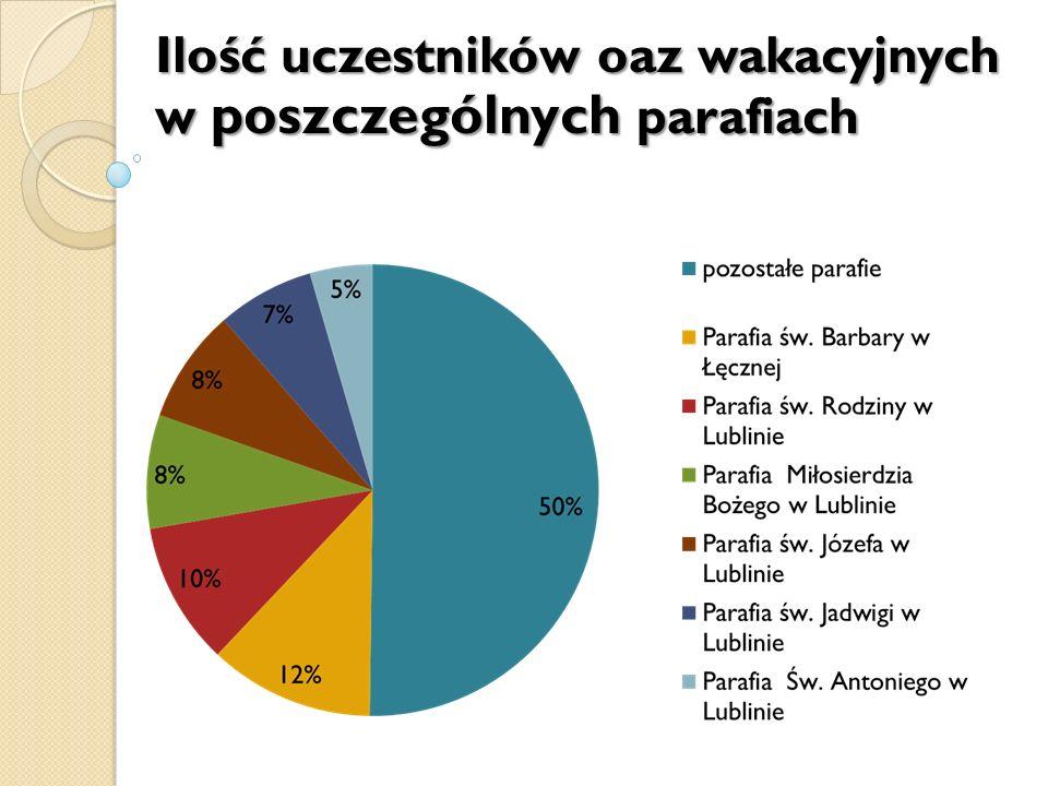 Ilość uczestników oaz wakacyjnych w poszczególnych parafiach